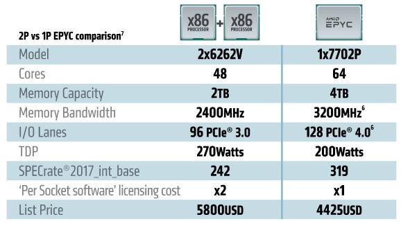 Tabelle AMD